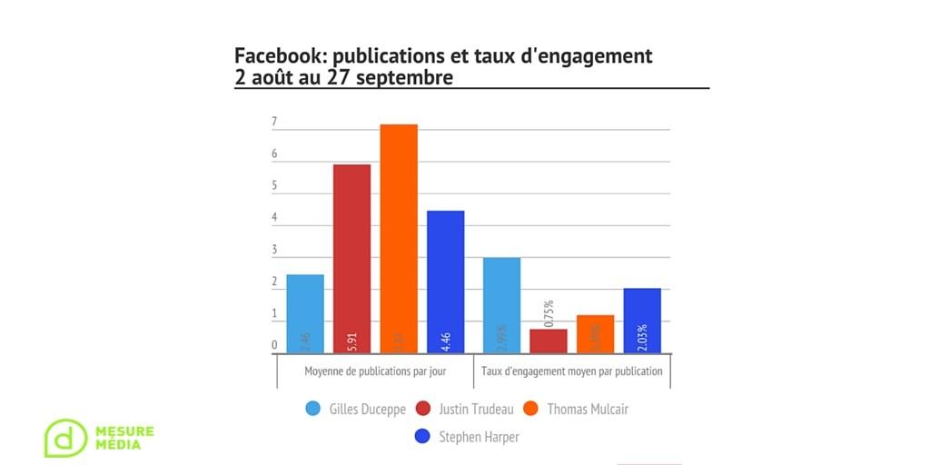 Facebook - engagement-publication S8