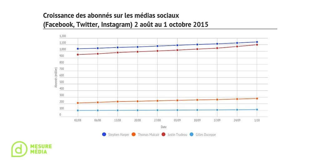 croissance médias sociaux