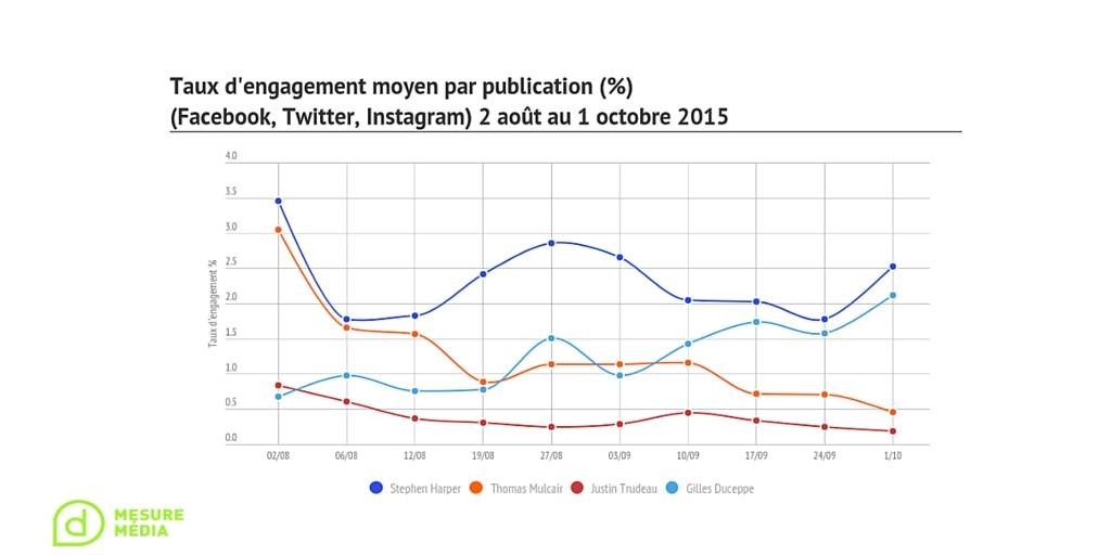engagement médias sociaux