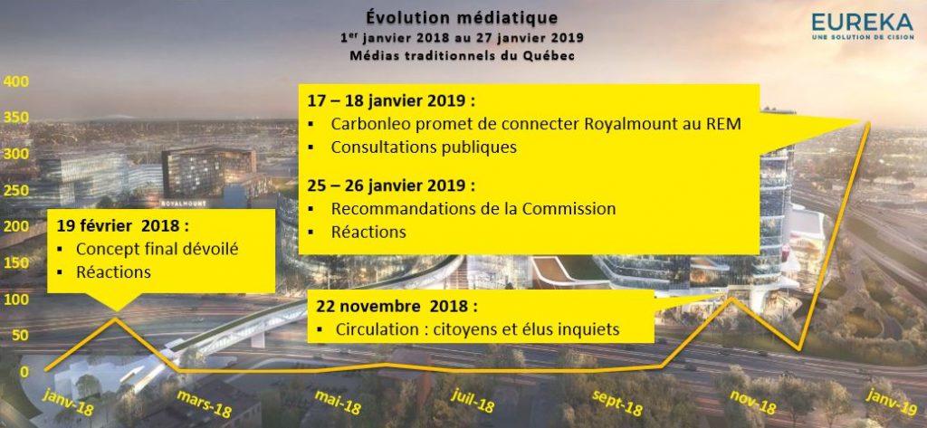 Évolution médiatique - Royalmount