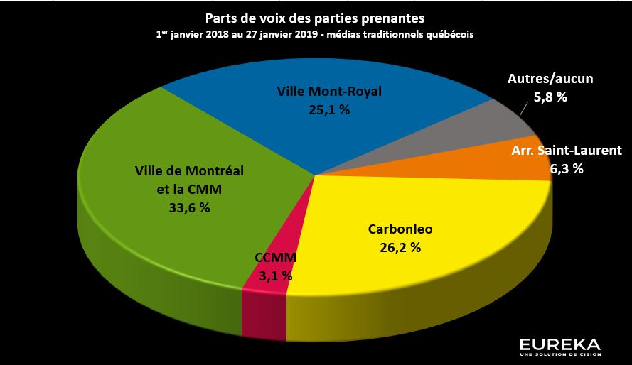 Parts de voix des parties prenantes - Royalmount