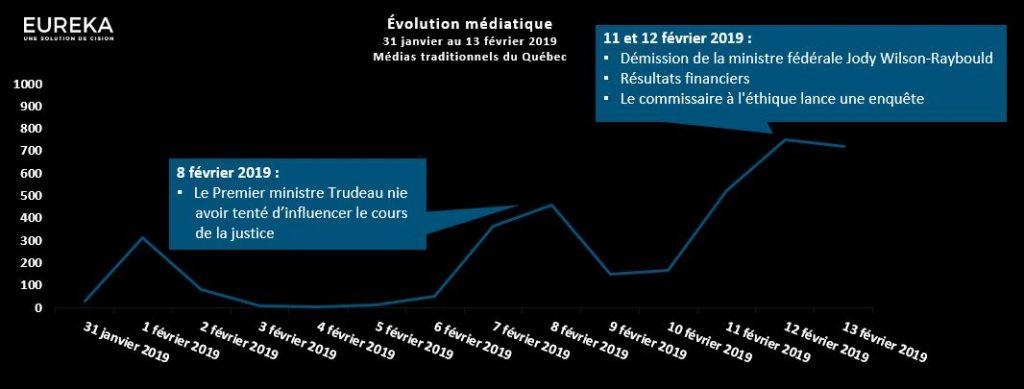Évolution médiatique - SNS-Lavalin
