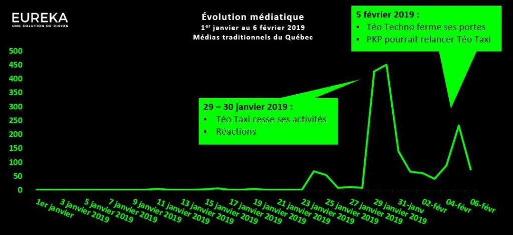 Évolution médiatique - Téo Taxi