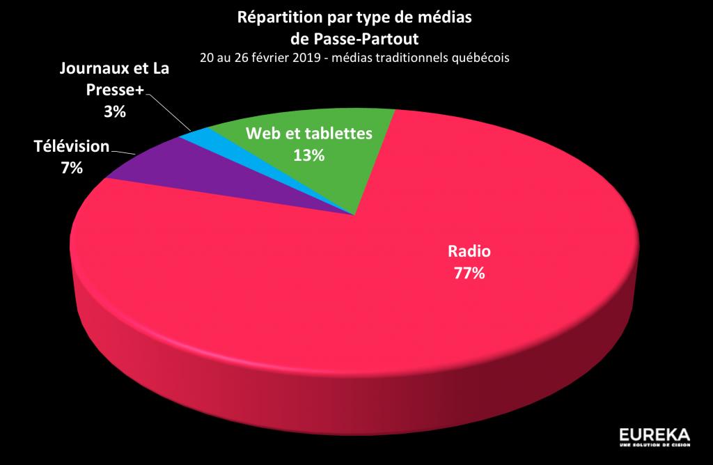 Type de médias - Passe-Partout