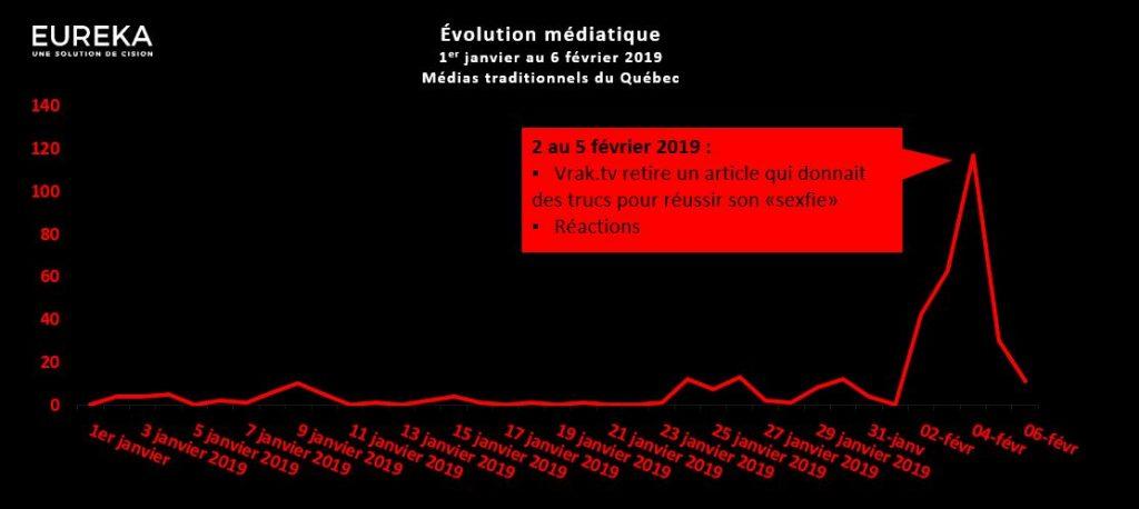 Évolution médiatique - Vrak.tv