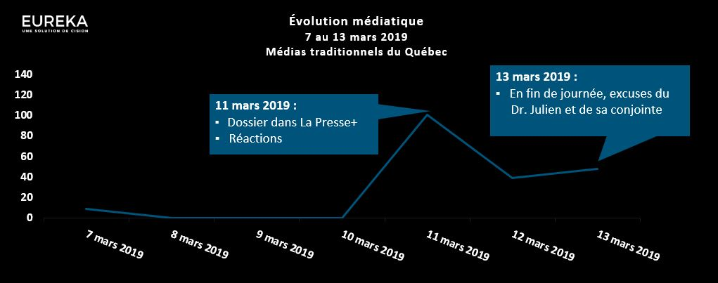 Évolution médiatique - Dr Julien