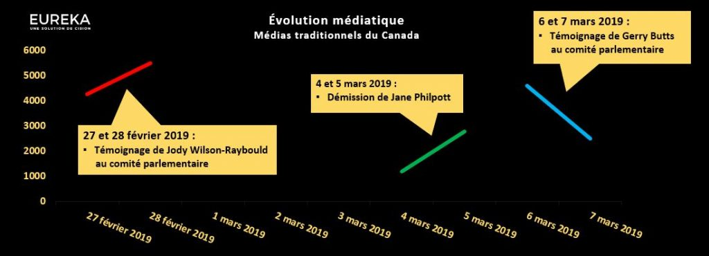 Évolution médiatique - Jane Philpott