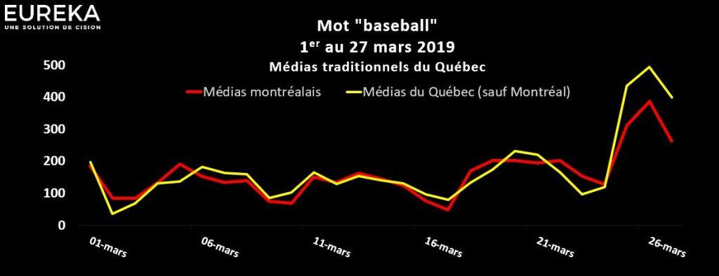 Évolution du mot Baseball en mars 2019