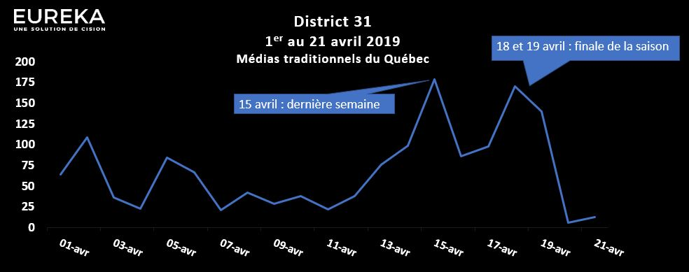 Évolution des mentions de District 31 en avril 2019