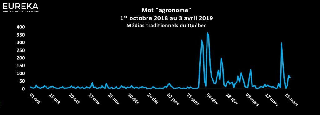 Évolution du mot agronomie dans les médias québécois du 1er octobre 2018 au 3 avril 2019