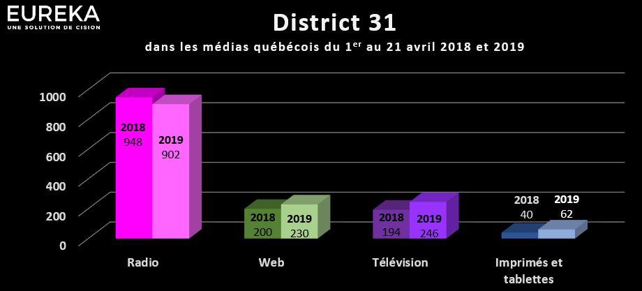 District 31 dans les médias québécois - Avril 2018 et 2019