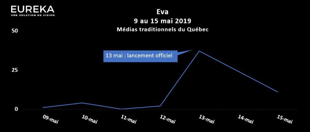 Évolution médiatique - Lancement officiel d'Eva