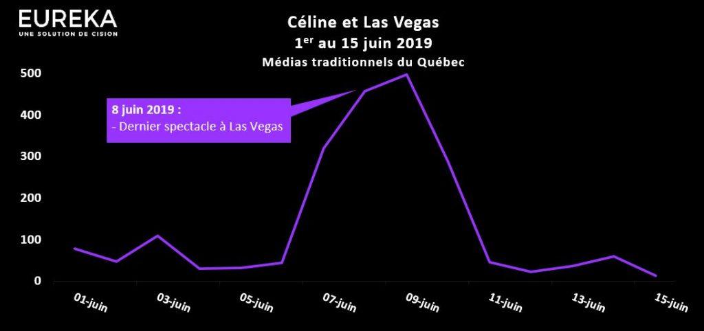Évolution médiatique - Céline et Las Vegas - Juin 2019