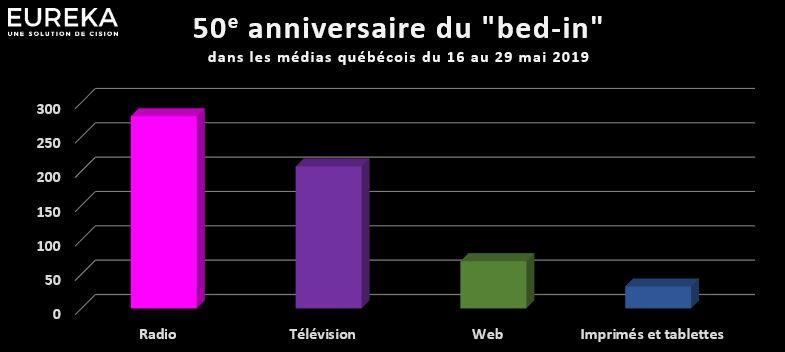 50e anniversaire du Bed-In dans les médias québécois