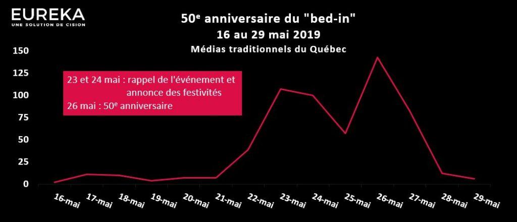 50e anniversaire du Bed-In - Évolution médiatique