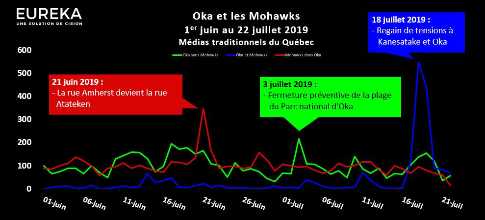 Oka et les Mohawks - Évolution médiatique