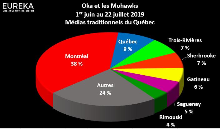 Oka et les Mohawks - Par région