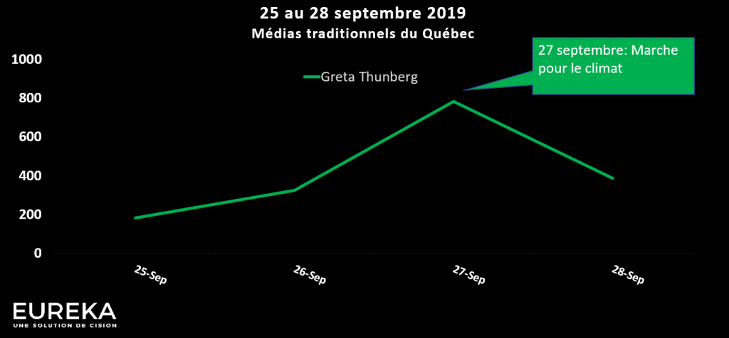 Évolution médiatique - Greta Thunberg