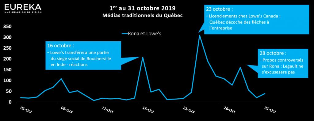 Évolution médiatique - Octobre 2019 - Rona et Lowe's